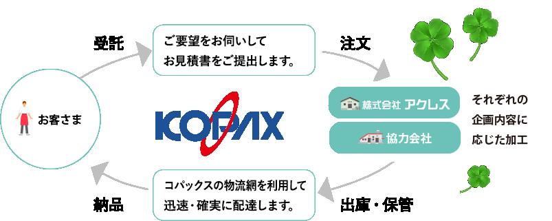 コパックス流通加工の流れ図